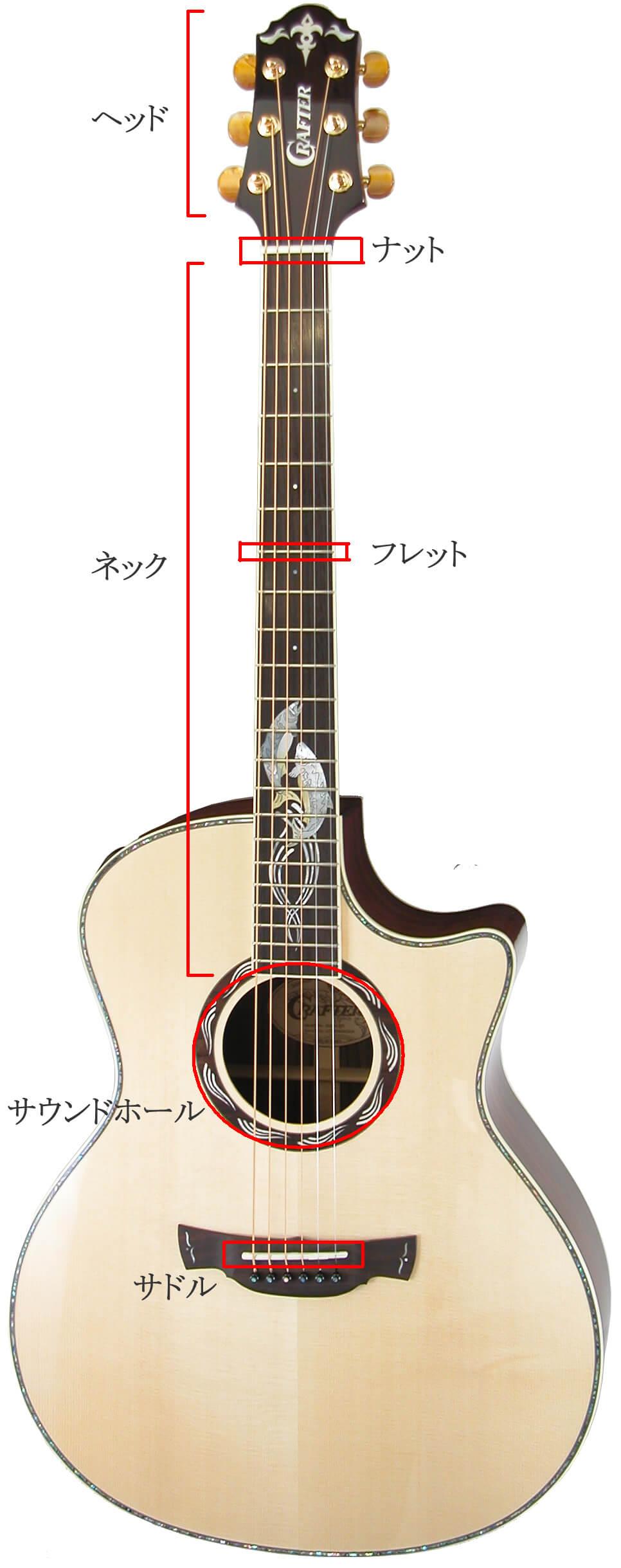 アコースティックギター各部の名称