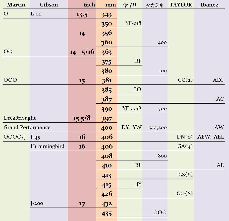アコギのボディ幅比較表