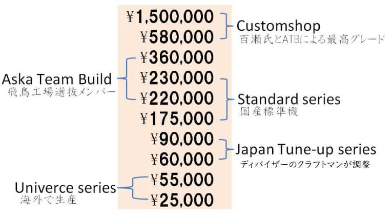 価格帯分布図
