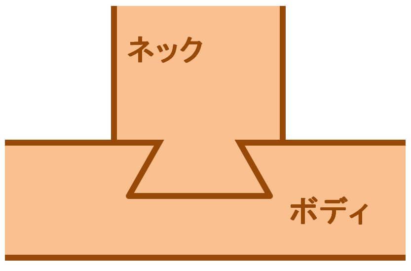アリ溝の模式図